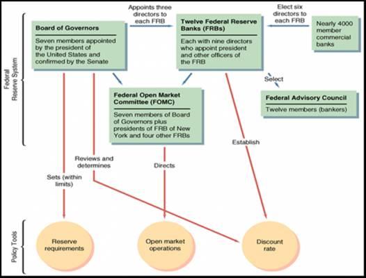 Centrinio banko sandaros schema